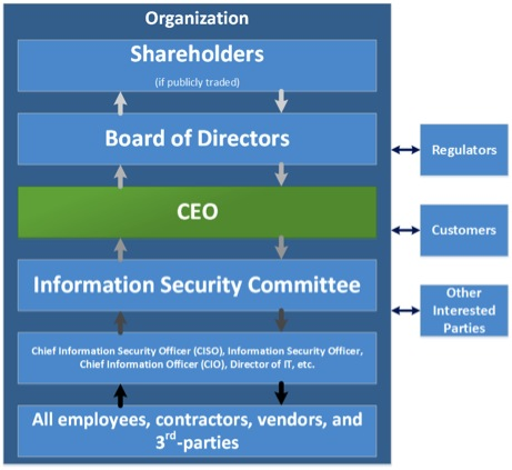 information security program governance of the Cobit 5, a governance model for enterprise it, introduces a framework that is better focused on information security.