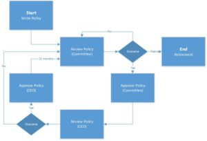Policy Approval Process