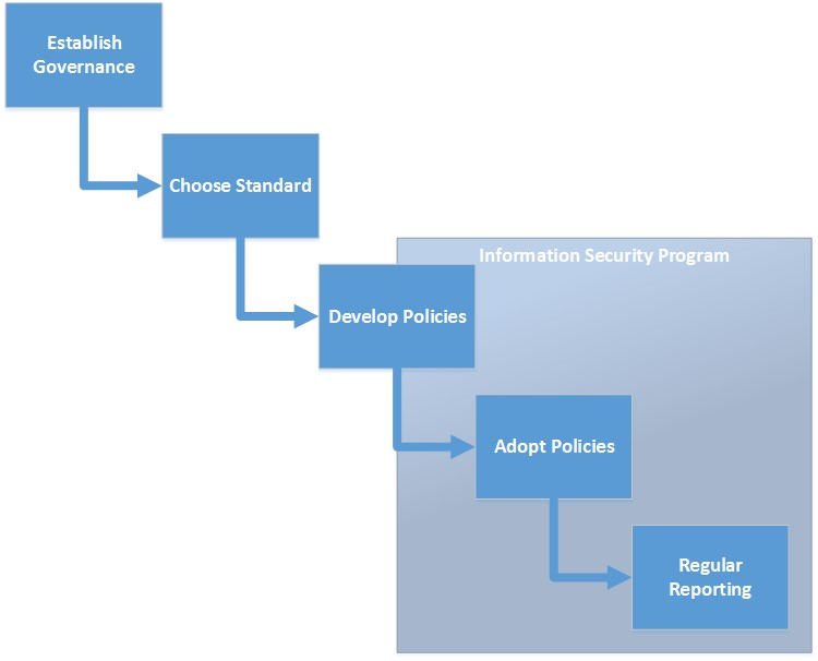 security program summary graphic