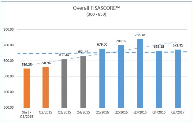 FISASCORE Security Metric Track Information Security Progress