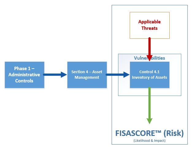 FISASCORE Security Risk Likelihood and Impact