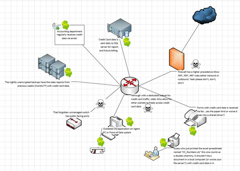 PCI data flow actual