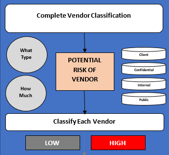 Vendor Risk Management Classifications