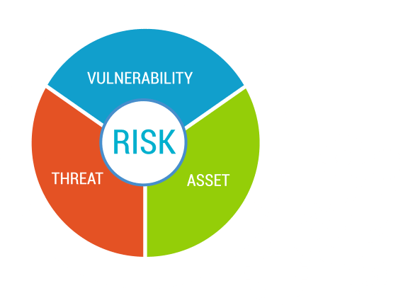 Vulnerability Assessment Information Security Services