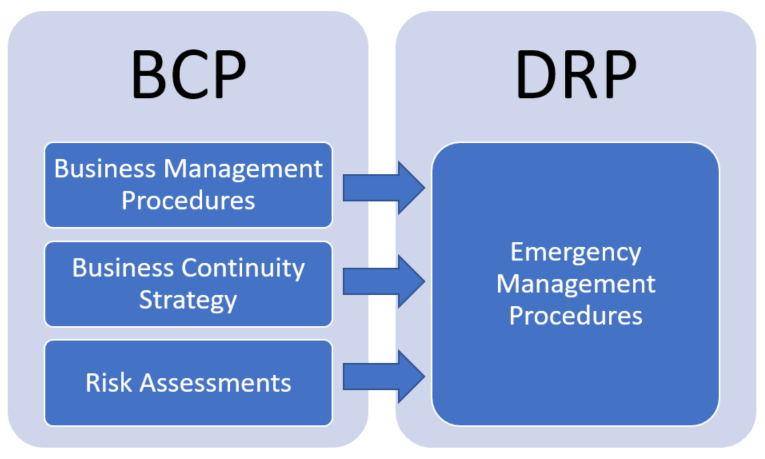 Hereu0027s An Example: Business Continuity Vs. Disaster Recovery