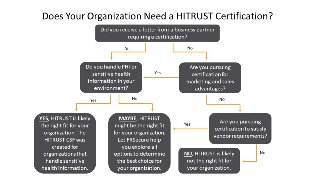 Is HITRUST Right for You?