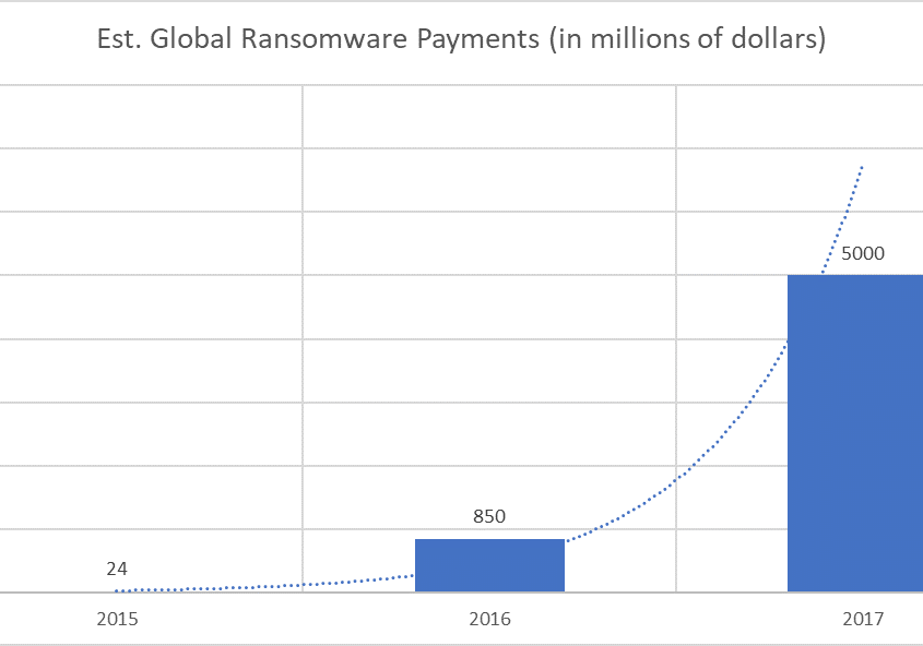 ransomware growth