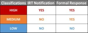 security incident classification matrix