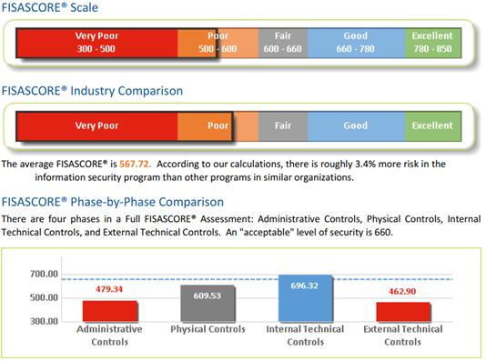 fisascore risk assessment controls