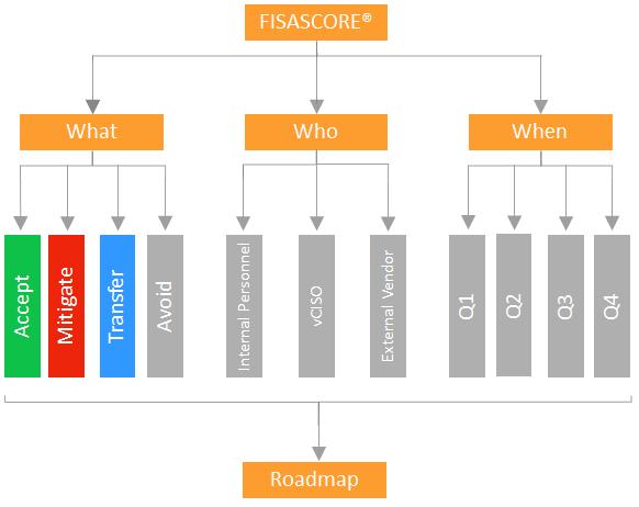 FISASCORE Risk Assessment Roadmap