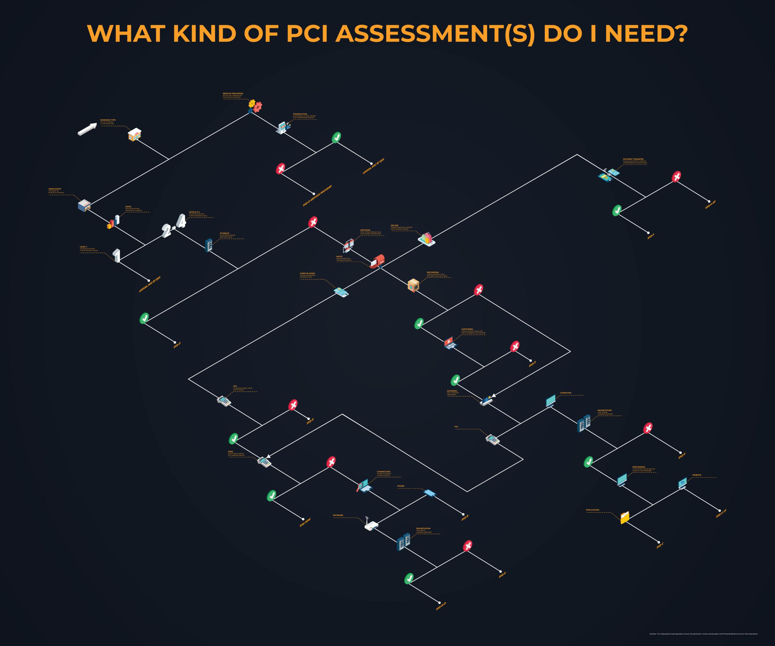 pci-engagement-flow-chart