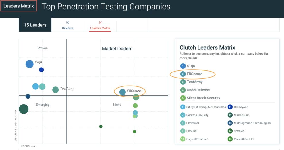 Clutch Penetration Testing Leader Matrix