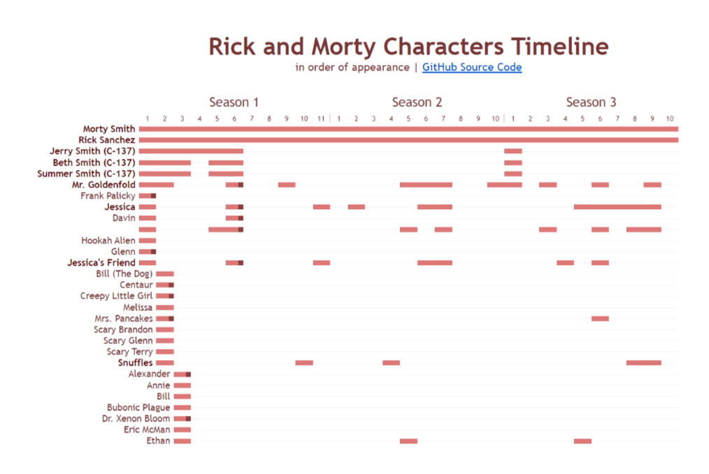 Rick and Morty Timelining Example