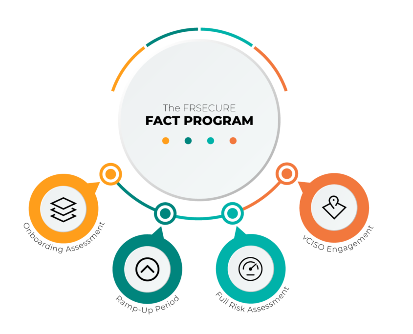 FRSecure FACT and vCISO (Virtual CISO) Program